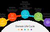 Vòng đời của một tên miền (domain life cycle) như thế nào?